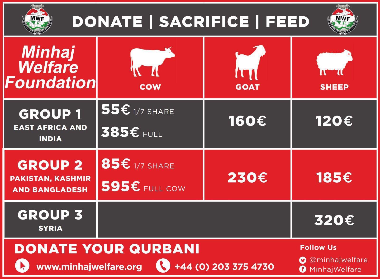 Deel de zegeningen van de Qurbani